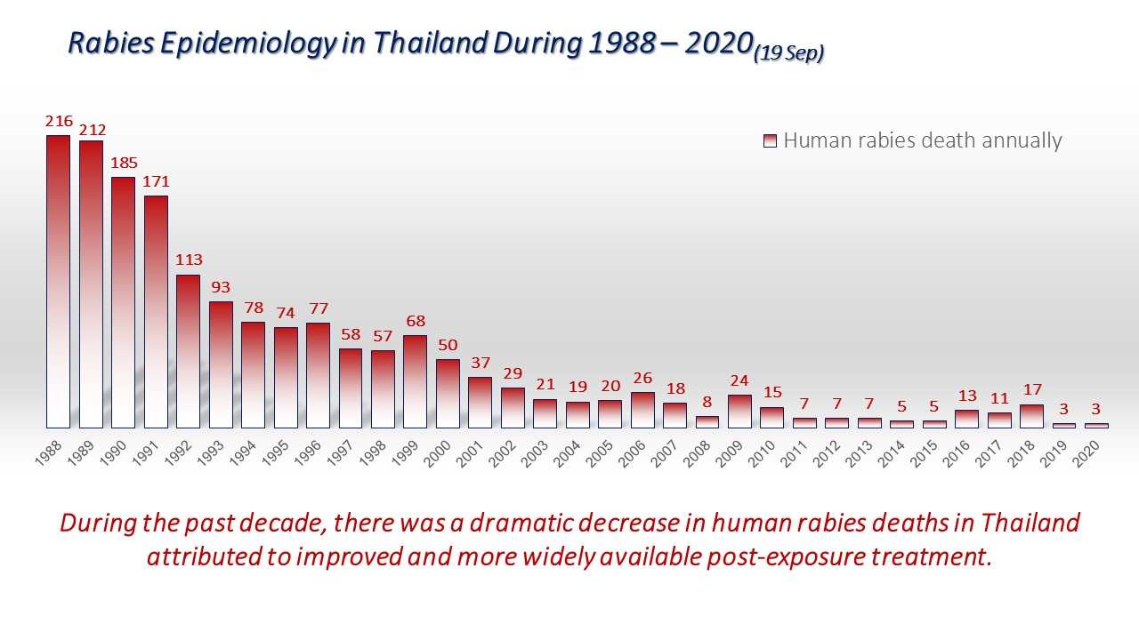Rabies situation in Thailand 1988-2020 (as Sep 19, 2020)